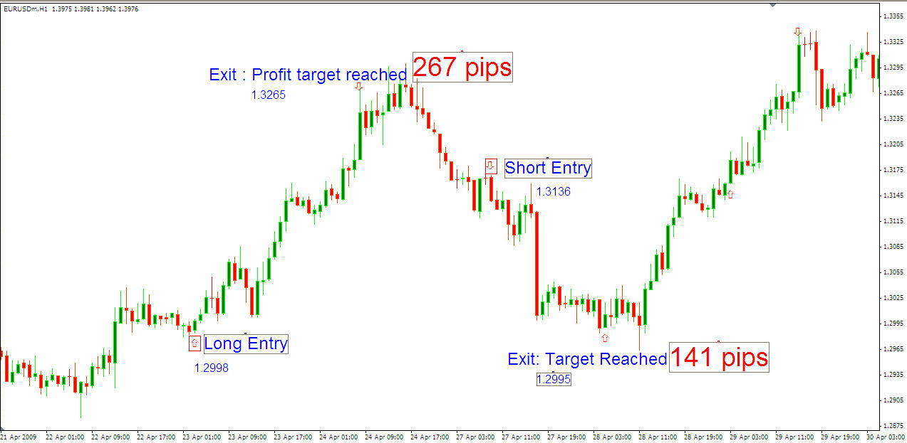 Best forex strategies pdf
